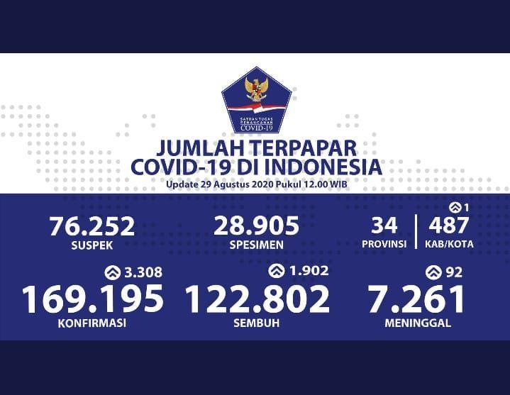 Kondisi Indonesia Melawan Corona